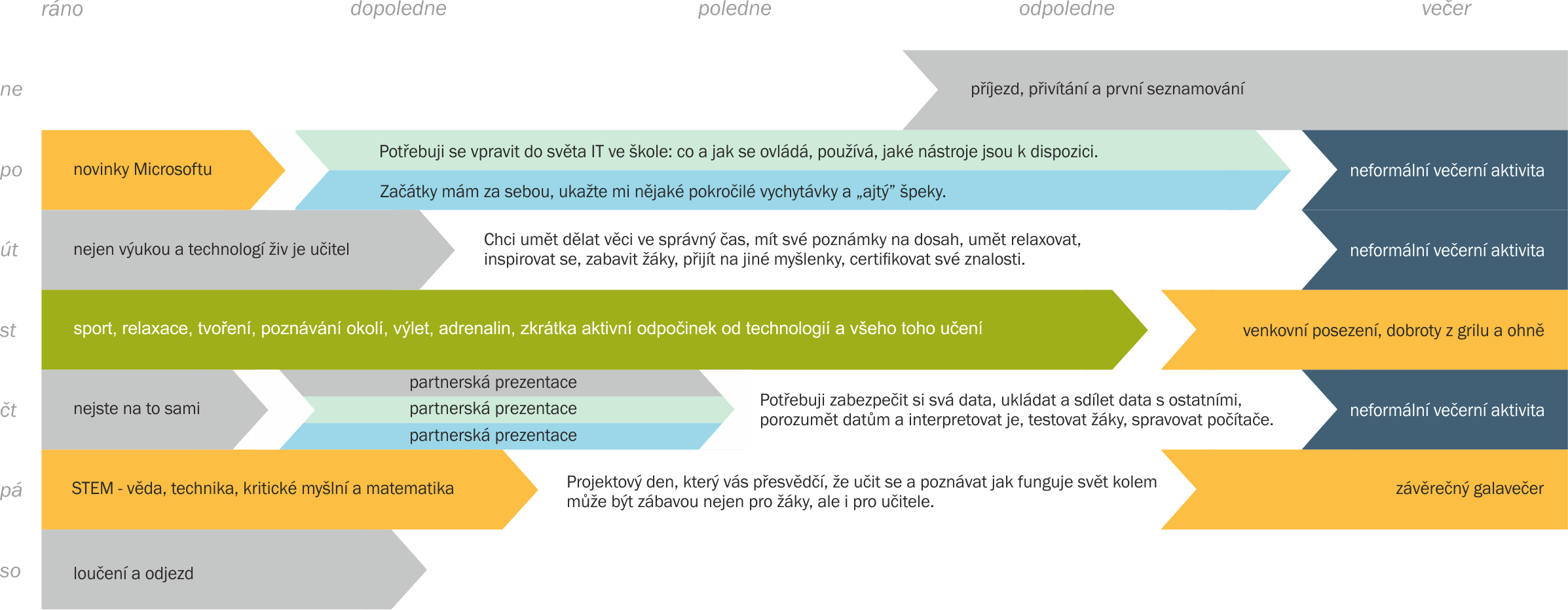 program_ramcovy